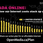 Internet costs